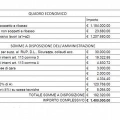 Quadro economico Sistemazione e valorizzazione della viabilità di connessione tra piazza Matteotti e Monastero del Soccorso