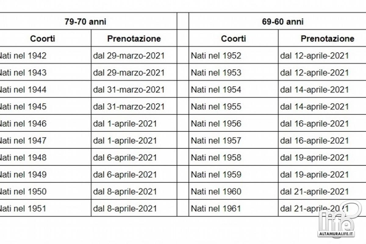 Calendario della vaccinazione